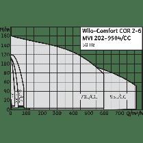 Насосная станция Wilo CO-5 MVI 7006/2/CC-PN25-EB-R, фото 2
