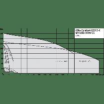 Насосная станция Wilo CO-5 MVI 7006/2/CC-PN25-EB-R, фото 3