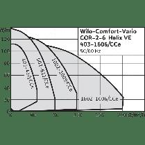 Насосная станция Wilo Comfort COR-2 Helix VE 1003/K/CCe, фото 2