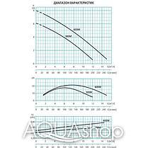Погружной дренажный насос ESPA Vigilex 600 M A, фото 3
