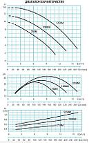 Погружной дренажный насос ESPA Vigila SS 1000MA, фото 3