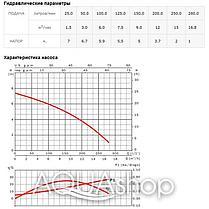 Погружной дренажно-фекальный насос ESPA Drainex 100M A, фото 3