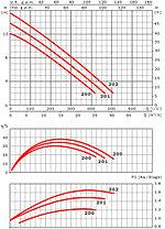 Погружной дренажно-фекальный насос ESPA Drainex 201MA, фото 2