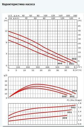 Погружной дренажно-фекальный насос ESPA Drainex 300MA, фото 2