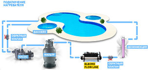 Электронагреватель Elecro Flow Line 836B (Incoloy, 6 кВт, 400В), фото 2