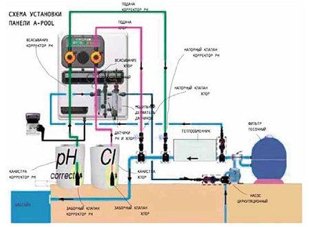 Станция контроля и дозирования A-POOL SYSTEM PH-CL (10-10л/ч) + монтажный комплект, фото 2
