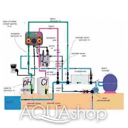 Станция контроля и дозирования AQUA-POOL PH-CL (5-5л/ч) + монтажный комплект, фото 2