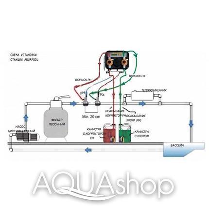 Станция контроля и дозирования AQUA-POOL PH-RX (10-10л/ч) + монтажный комплект, фото 2