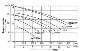 Насос однофазный Aqualine MD35M\JA35M (220V, без пф, 4m3/h*6m, 0,25kW, 0,35HP), фото 3