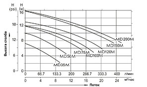 Насос однофазный Aqualine MD75M\JA75M (220V, без пф, 14m3/h*6m, 0,55kW, 0,75HP), фото 3