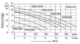 Насос однофазный с префильтром Aqualine VWS50M, фото 2