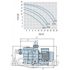 Насос IML America 0.33 HP 6 м3/ч, фото 2