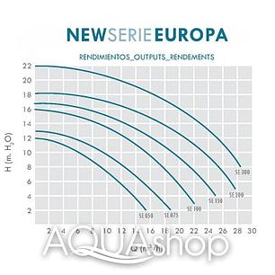 Насос IML Europa SE2R150M 1,5 HP, фото 2
