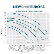Насос IML Europa SE2R300M 27 м3.ч, Н=10, фото 3