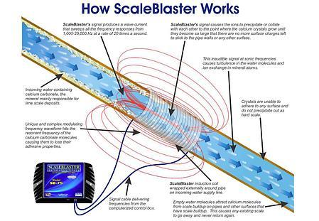 Умягчитель воды Clear Water SB-75 до 370м2 (кальциевая жесткость свыше 325 ppm), фото 2