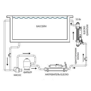 Ультрафиолетовая фотокаталитическая установка Elecro Quantum Q-65-EU с дозирующим насосом, фото 2