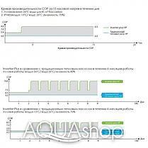 Тепловой инверторный насос Fairland IPHC55 (тепло/холод), фото 3