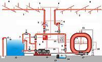 Техническое обслуживание спринклерной системы