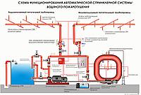 Монтаж спринклерной системы пожаротушения