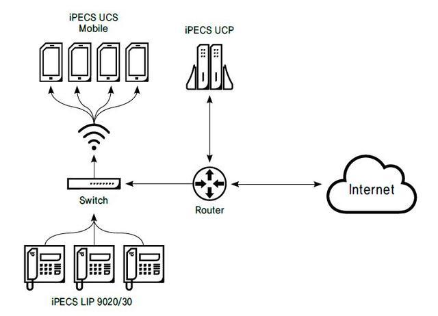Развертывание IP-связи на IP АТС iPECS UCP