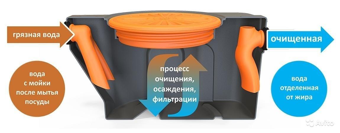 Жироуловитель MG-50 -50 литров - фото 2