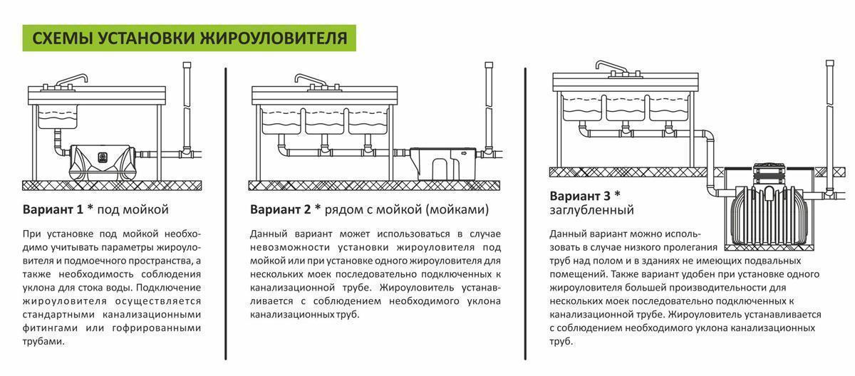 Жироуловитель GG-3000 -3000 литров - фото 3