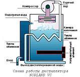 Системы дистилляции воды NORLAND VC (паровой компрессор), фото 2