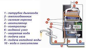 """Газовая колонка """"RIGA"""".GWH-Q 20WG-12 л/мин (Принудительная тяга) - фото 2"""
