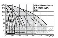 Wilo-SiBoost Smart (FC) Helix V, фото 3