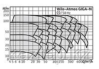 Wilo-Atmos GIGA-N, фото 2