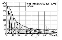 Wilo-Helix EXCEL, фото 2
