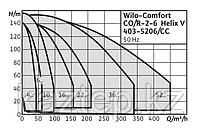 Станции насосные Wilo-Comfort CO-/COR-Helix V.../CC, фото 2