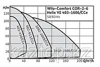 Wilo-Comfort COR Helix VE.../CC, фото 2