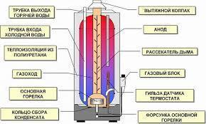 «Газовый водонагреватель Ariston SGA 120 R накопительный», фото 2