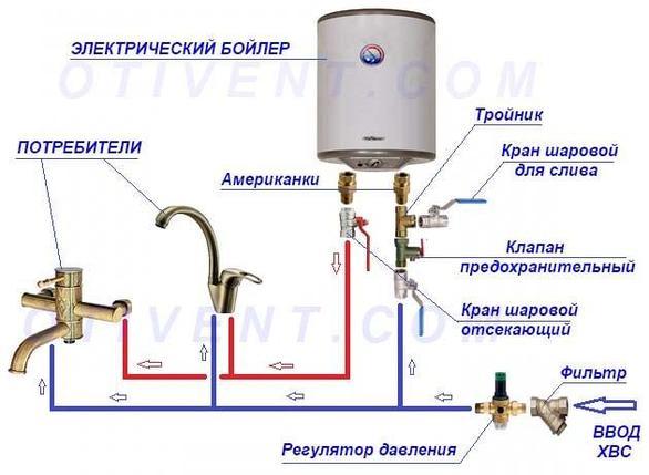 Бойлер электрический ARISTON PRO R 80 H (горизонтальный), фото 2