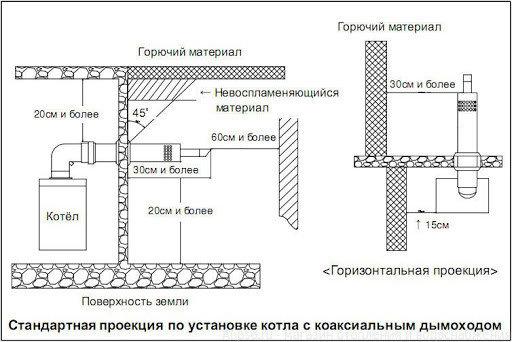 Дымоход коаксиальный Ariston, фото 2