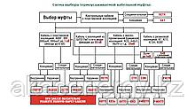 Схема выбора термоусаживаемой кабельной муфты: