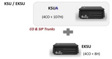 IP АТС eMG80. Соединение BKSU и EKSU