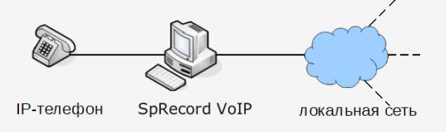 Подключение к SpRecord Voip в разрыв