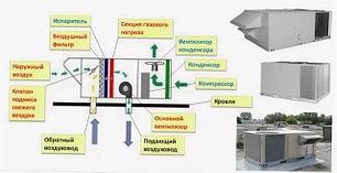 Крышные кондиционеры (руфтоп)