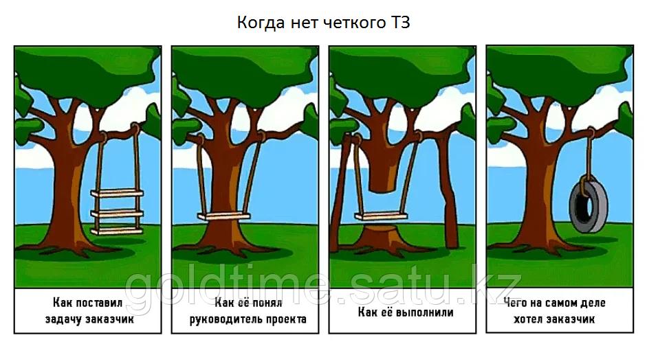 Составление технического задания (ТЗ)