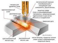 Технология полуавтоматической сварки порошковой и голой проволоками