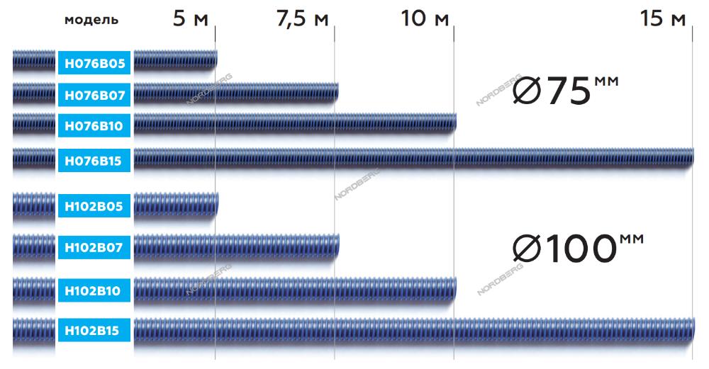 NORDBERG ШЛАНГ H076B10 газоотводный max t. +180, Ø76мм, длина 10м (синий)
