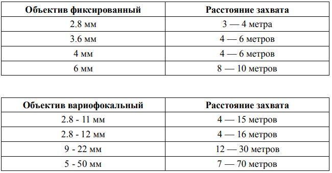 Таблица расчёта расстояния от места установки камеры до номера автомобиля
