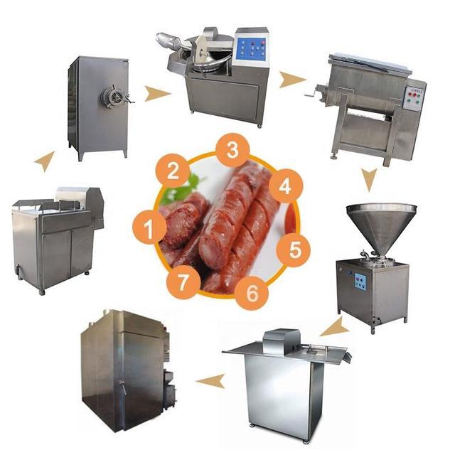 Оборудование для производства колбасы