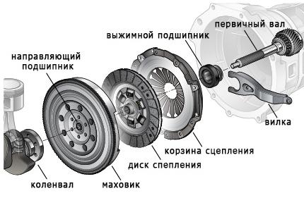Сцепление , корзина, диск, выжимной, Япония, Европа, Америка, Корея, грузовые легковые автомобили - фото 1