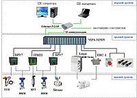 Поставка, разработка и обслуживание САУ ТП газовой турбины и компрессора