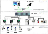 Разработка и обслуживание АСУ газовых турбин, АСУ газового компрессора