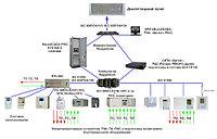 Разработка и обслуживание САУ газовых турбин, САУ газового компрессора