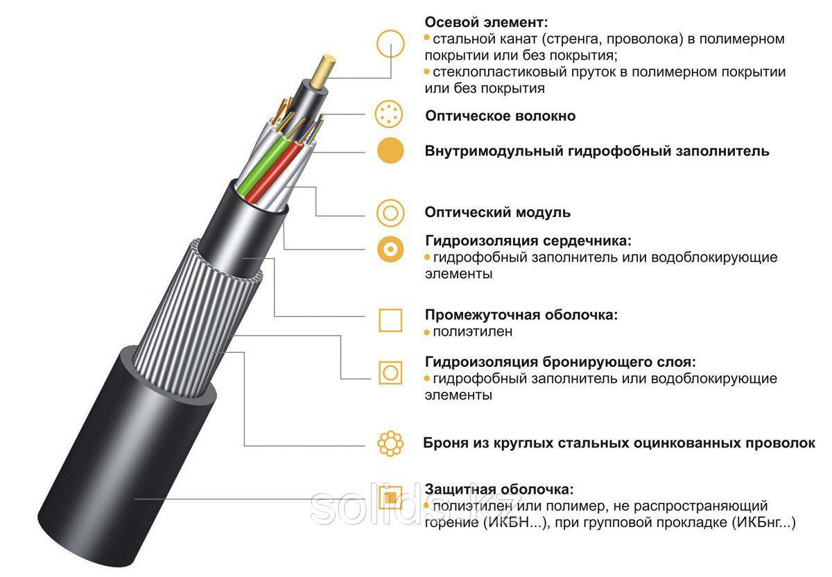 Кабель волоконно-оптический ИКБ-М4П-А8-8.0